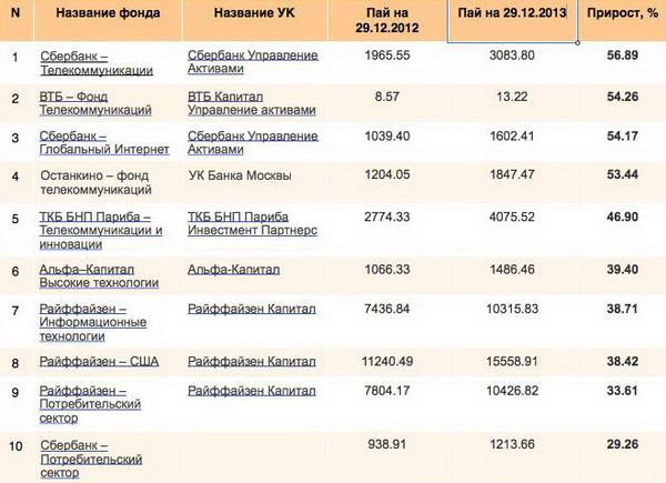 Самые доходные ПИФы на начало 2014 года